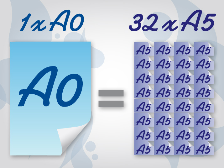 Difference between A0 & A5 paper